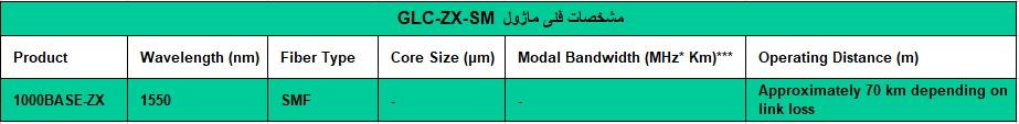 ماژول سیسکو مدل Cisco GLC-ZX-SM - از محصولات فروشگاه اینترنتی دکتر سیسکو