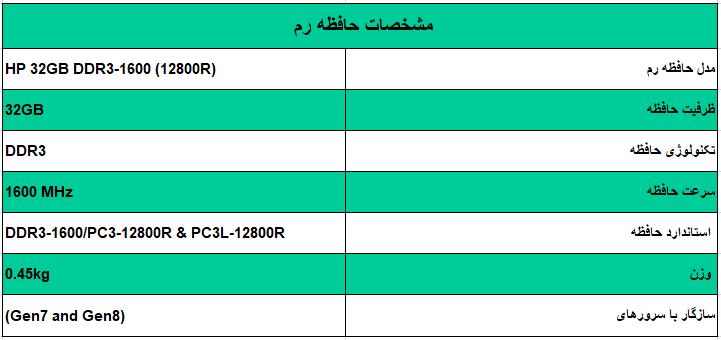 رم اچ پی (HP 32GB DDR3-1600 (12800R - از محصولات فروشگاه اینترنتی دکتر سیسکو